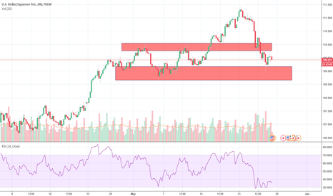 USDJPY: USDJPY - successful bounces off the resistace level