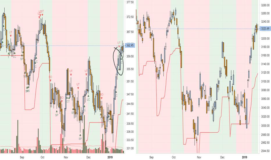 SGP1!: Weekly Market Update: KLCI & STI
