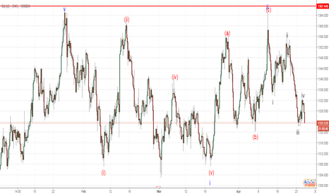 XAUUSD: XAU/USD: analisis wave