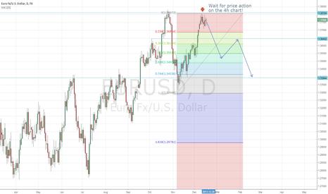 EURUSD: Short Euro/USD long term
