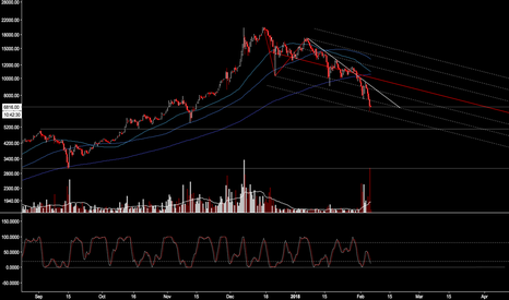 BTCUSD: State of The Coin 1: Updated Chart