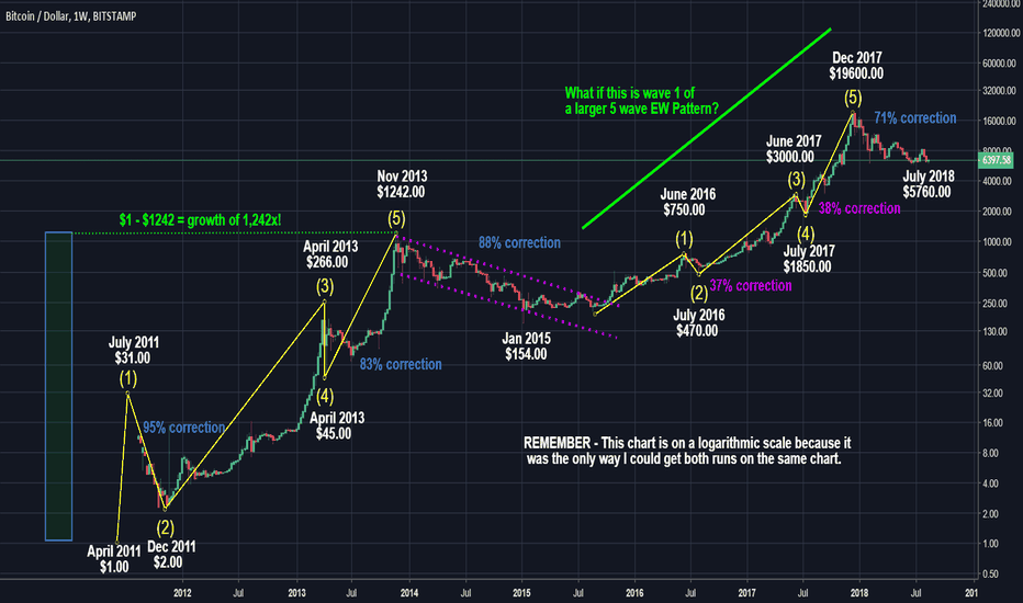 BTCUSD: The Flaw in Comparing 2012-13 and 2016-17 Bulls Runs