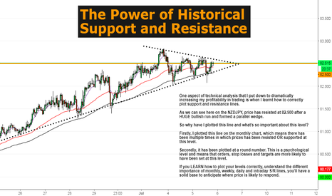 NZDJPY: The POWER of Historical Support and Resistance