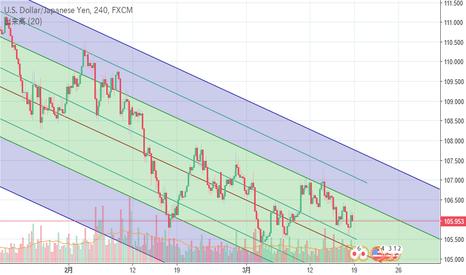 USDJPY: ドル円上昇の条件は? 18年3月17日