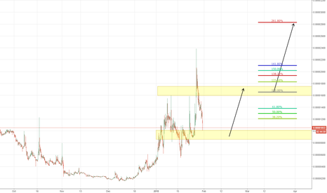 ADTBTC: ADT BTC Is Coming To Our Buy Zone!