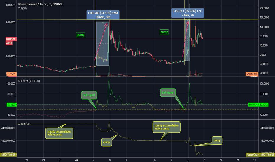 BCDBTC: BCD pump, 160% gain