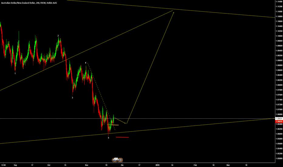 AUDNZD: #AudNzd Triangulo Simetrico