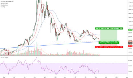 BTCUSD: LONG sur BITCOIN/USD, joli ratio et arguments