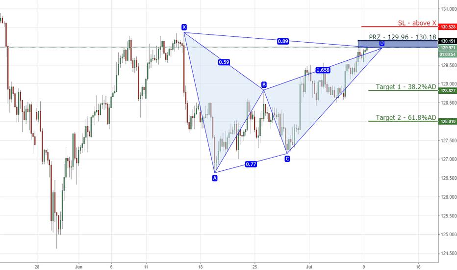 EURJPY: 10) EURJPY bearish gartley/bat on 4hr chart