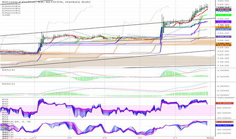 BTCUSD: Multistoch Overlap for BeautyBubble