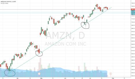AMZN: Buy on the dip AMZN