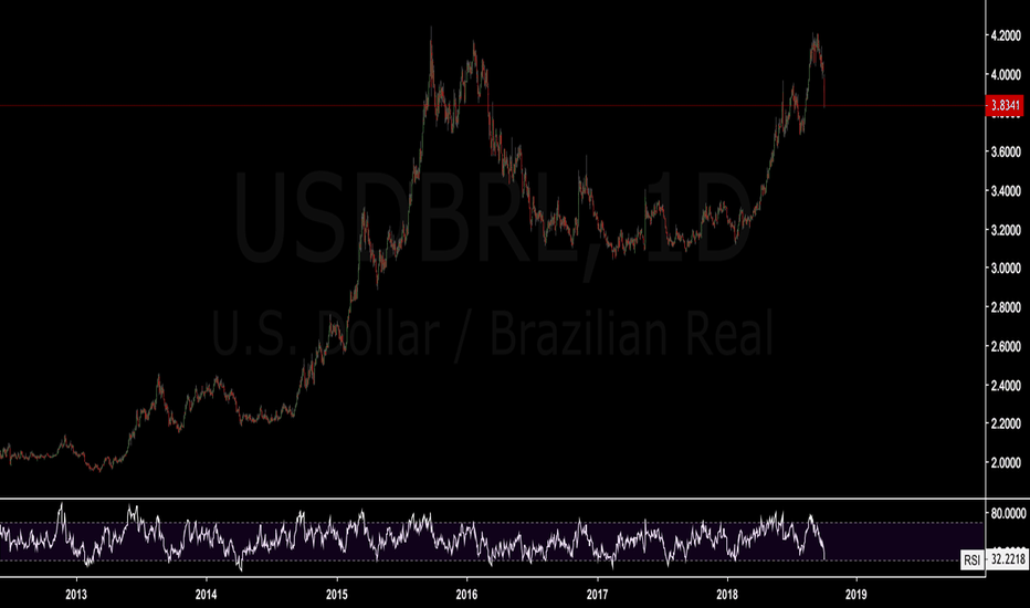 USDBRL: Top is clear for a big trend