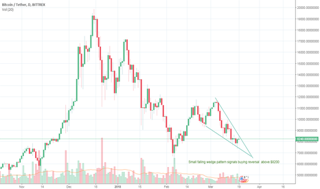 BTCUSDT: BITCOIN UPDATE-  Buying gets triggered above $8200
