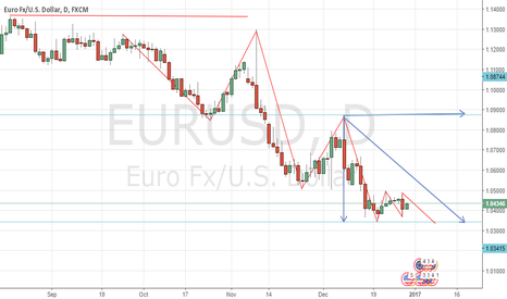 EURUSD: EU  News &  Forecast