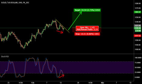 XAUUSD: Silver - XAGUSD long on 4hr breakout - Bullish Divergence