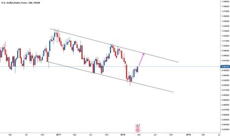USDCHF: USD/CHF: Weekly target at 0.9850