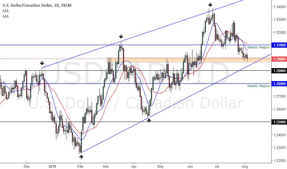 USDCAD: USDCAD in the resistance zone 1.29800