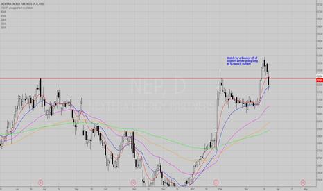 NEP: NEP Swing Trade (Long)