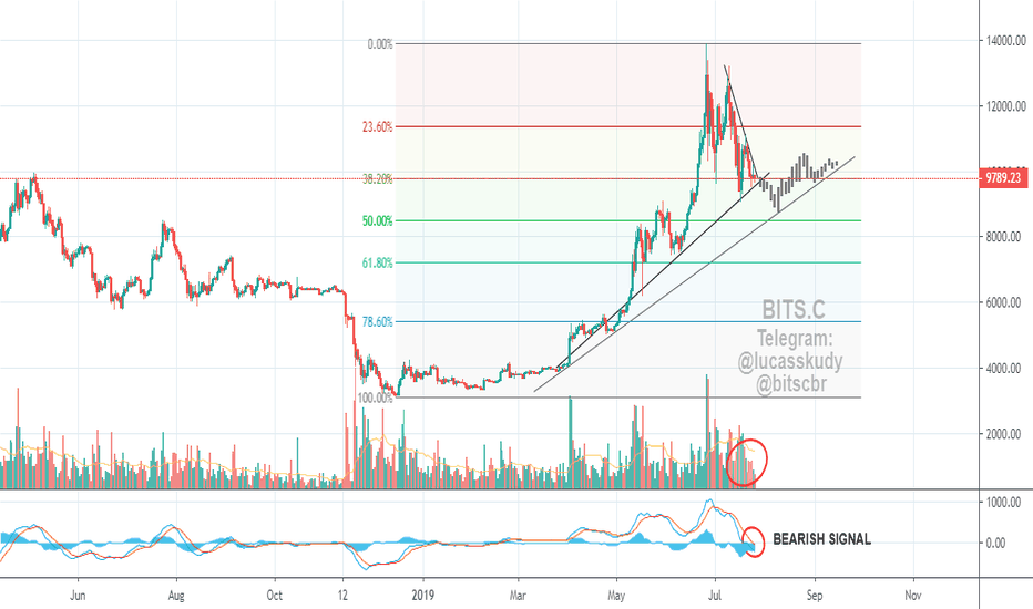 Telegram — TradingView