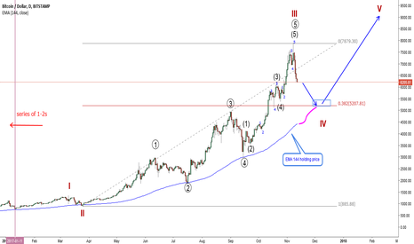 BTCUSD: BTCUSD-be prepared to buy at this levels