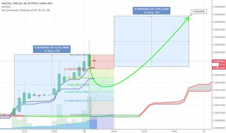 VRCBTC: VRC +41% target 0.00006686 BTC