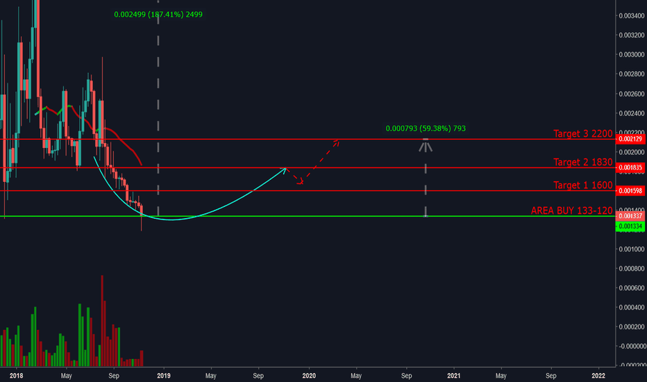 ETCBTC: Buy ETC HOLD for 13 days why????