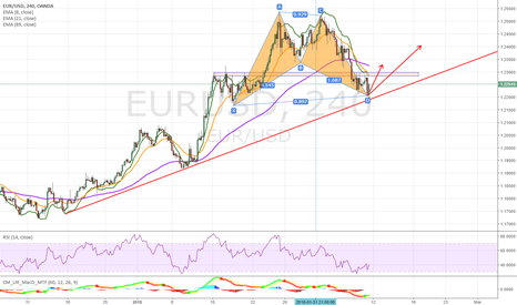 EURUSD: EURUSD bullish BAt pattern formed
