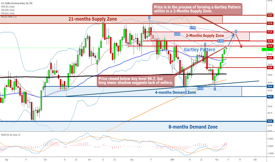 DXY: Dollar - Weekly Forecast 11th - 15th February
