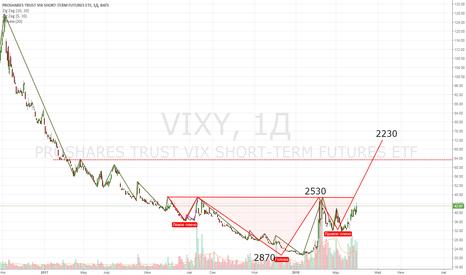 VIXY: SPX