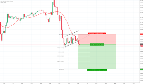 EURGBP: EURGBP: Sell after flag breakout
