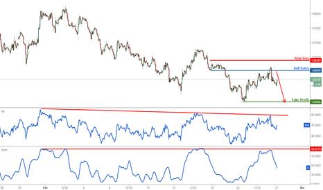 EURUSD: EURUSD dropping perfectly, remain bearish
