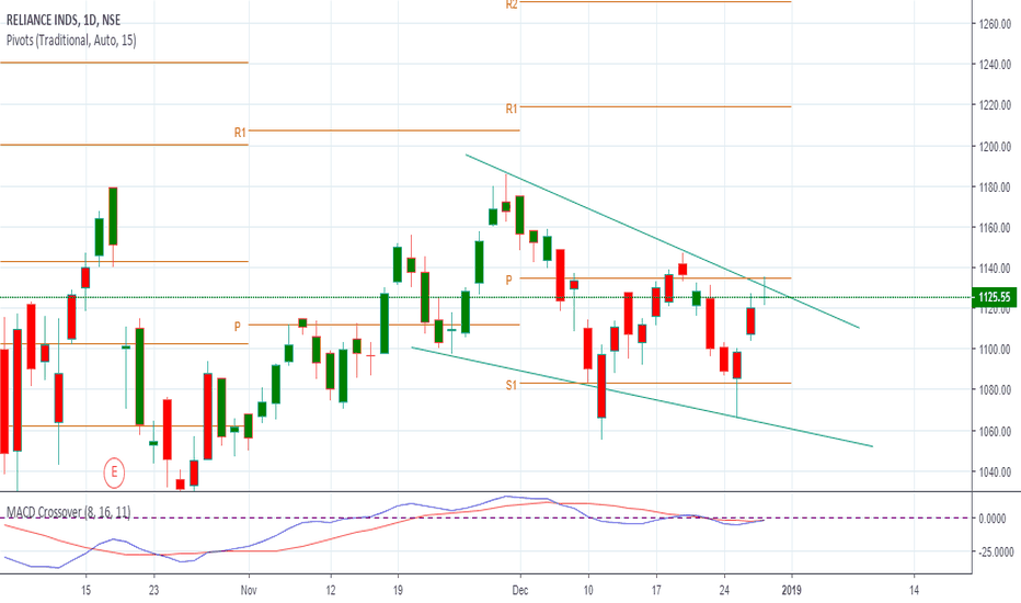 RELIANCE: sell below 1122