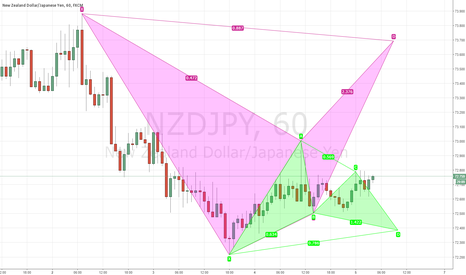 NZDJPY: Couple different patterns
