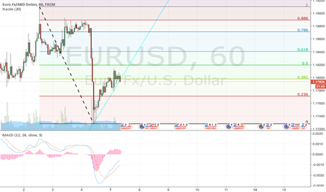 EURUSD: EURUSD READY TO DROP!