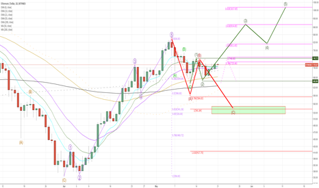ETHUSD: Green wave 5 or Red wave C