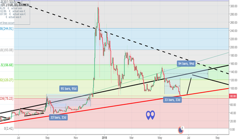 LTCEUR: Is Litecoin back in the channel