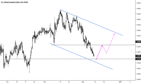 USDCAD: USDCAD 4HR Chart