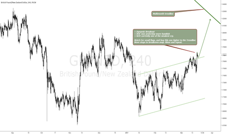 GBPNZD: GBP PAIRS LOOKING FOR BIG BULL MOVES