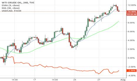 USOIL: As oil rises cad strengthens against dollar