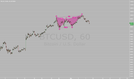 BTCUSD: Bitcoin - Bearish Crab Pattern?