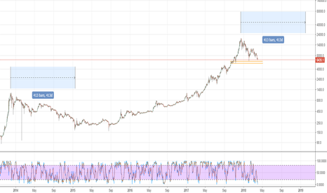 BTCUSD: BTC may find support btwn 6000-5400 but stay bearish until 2019