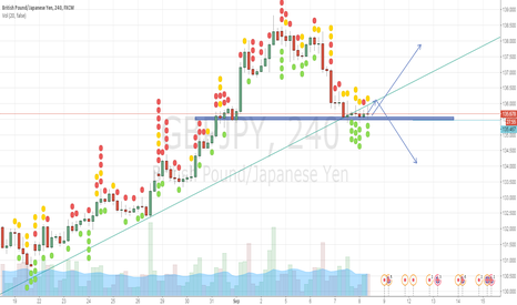 GBPJPY: like the line says