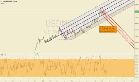 USDMXN: USDMXN Breaks Higher