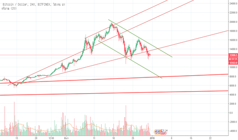 BTCUSD: This is Bitcoin