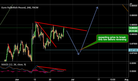 EURGBP: LOOKING FOR SELL