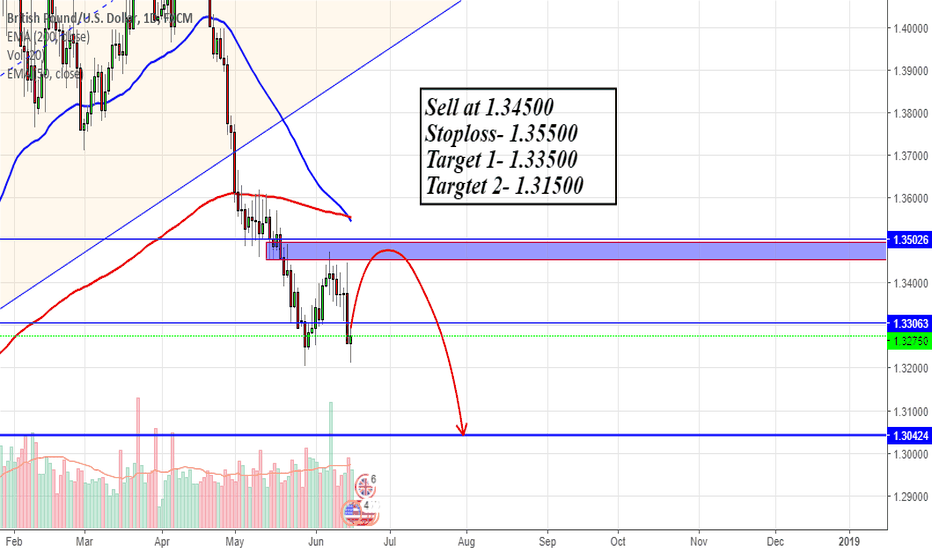 GBPUSD: GPUSD- Bears are in control Now