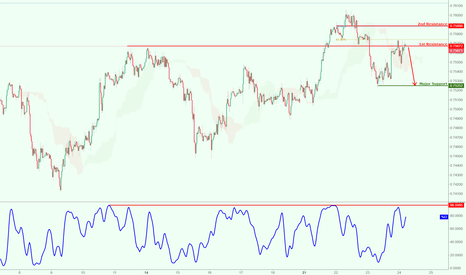 AUDUSD: AUDUSD dropping nicely, strong potential for further drop!