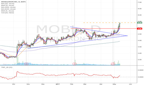 MOBL: MOBL- Symmetrical triangle break momentum Long from $5.41