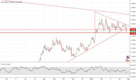 EURUSD: triangulo cambio de tendencia