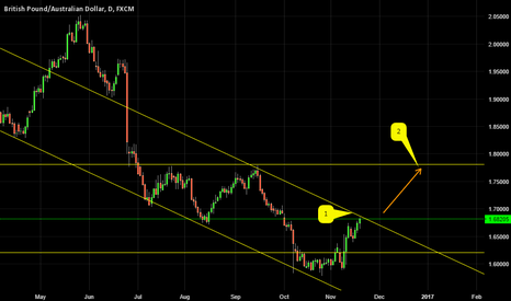 GBPAUD: GBPAUD ABOUT TO BREAK TREND LINE